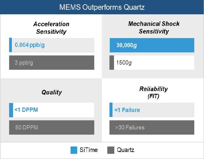MEMS Outperforms Quartz.jpg