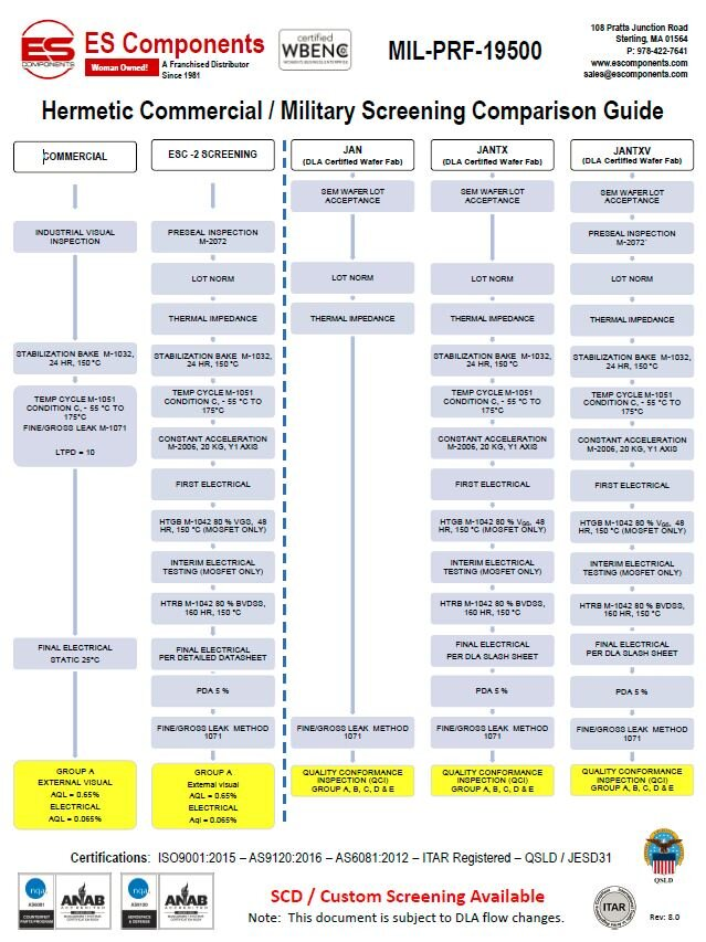 Hermetic Commercial and Military Screening Comparison Guide - Rev 8.JPG