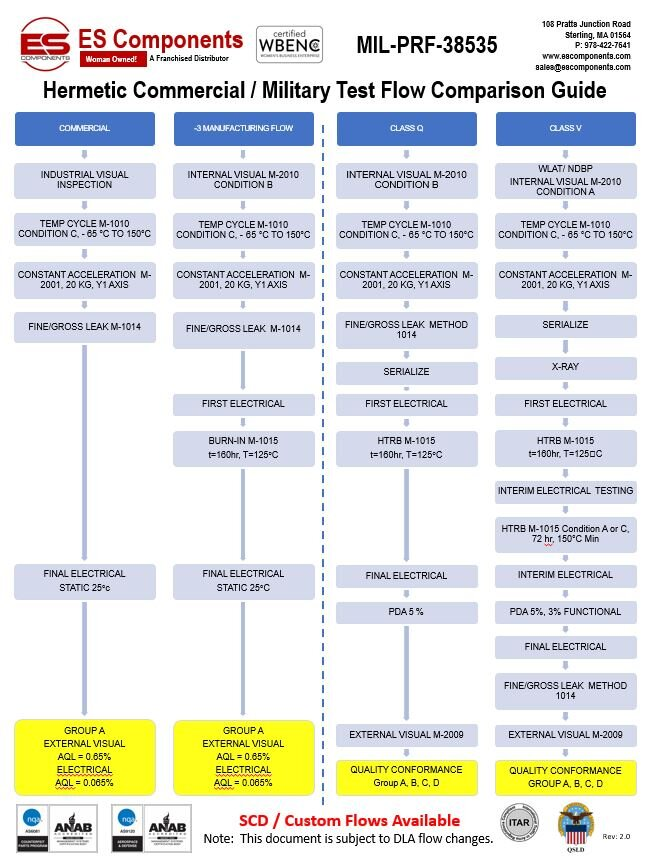 AS MIL and Commercial Process Flow - Rev 2.JPG