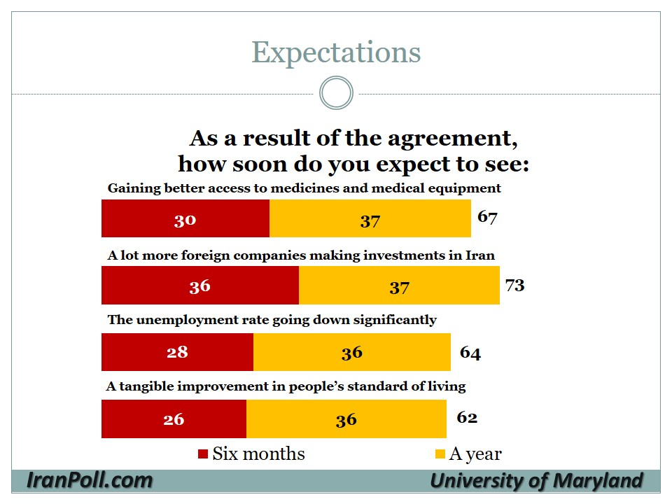 20 UMD-IranPoll Iranian Public Opinion on Nuclear Agreement 2015-8-12.jpg
