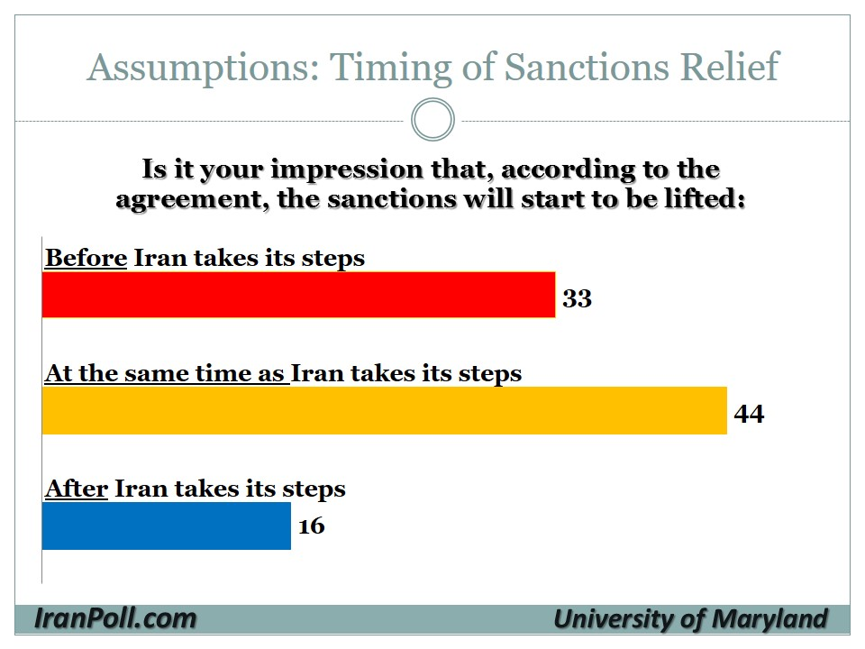 16 UMD-IranPoll Iranian Public Opinion on Nuclear Agreement 2015-8-12.jpg