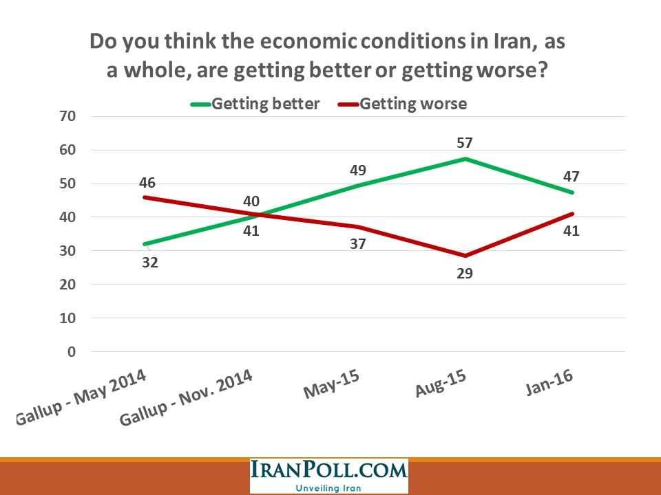 IranPoll Feb 2016 (3).JPG