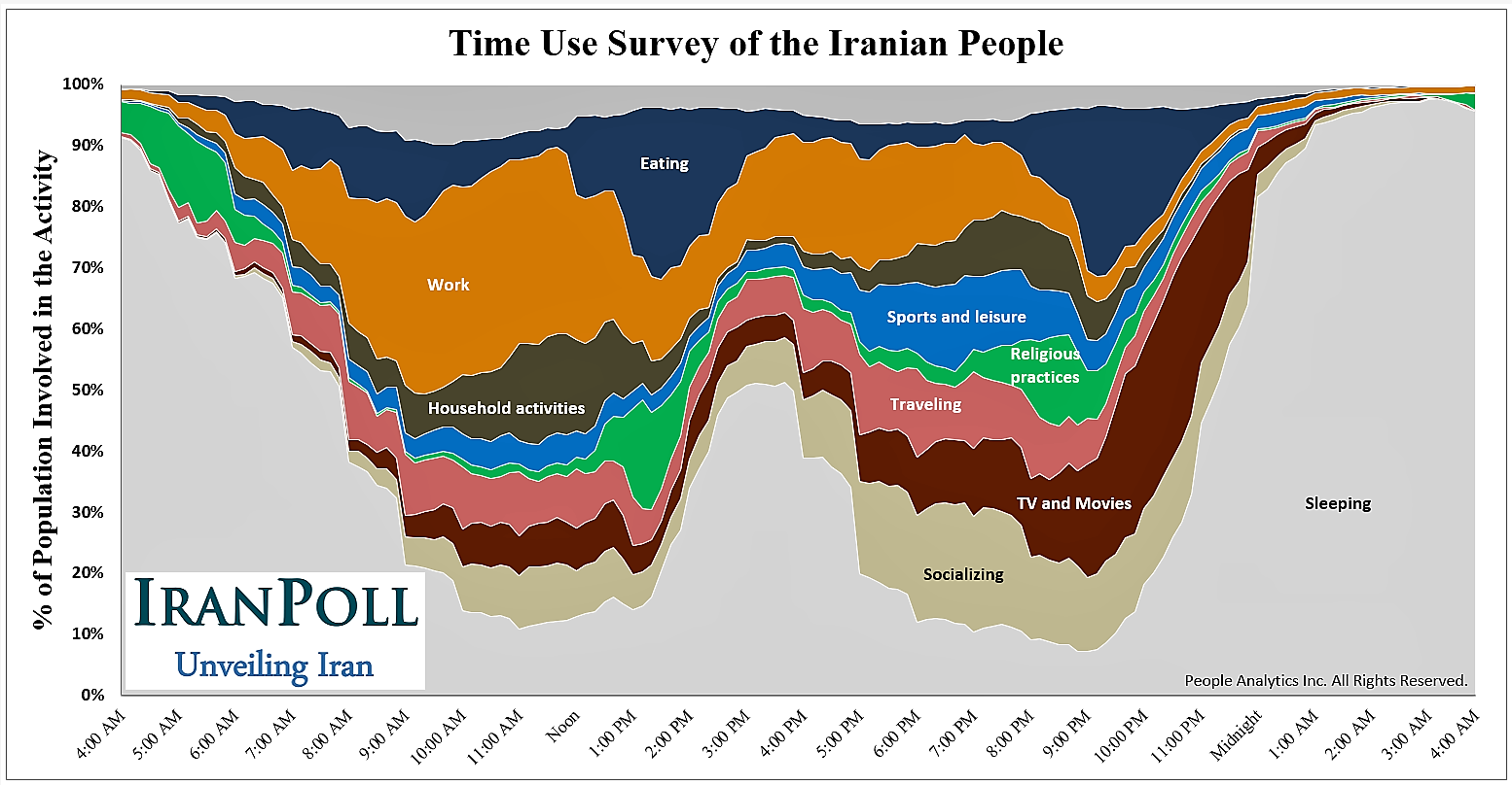 How Iranians spend their day - Iranian time use survey
