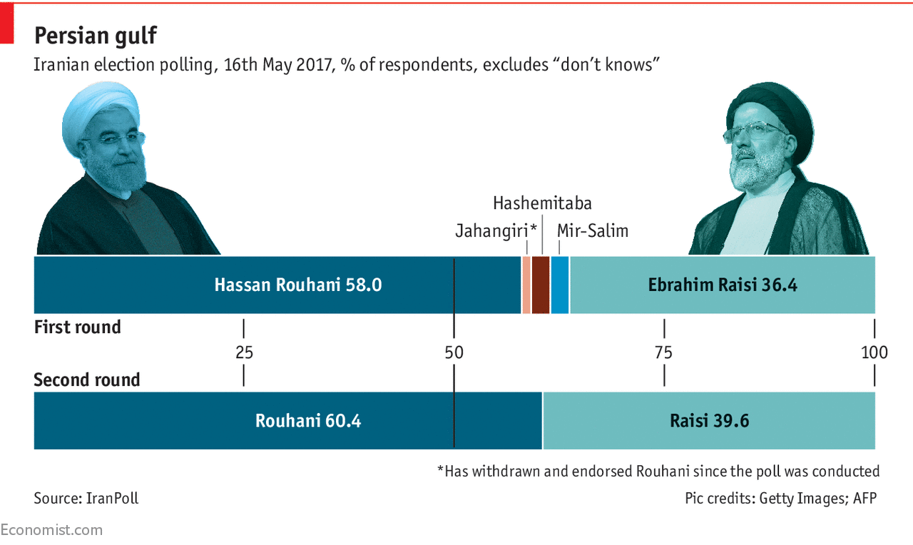 The Economist IranPoll