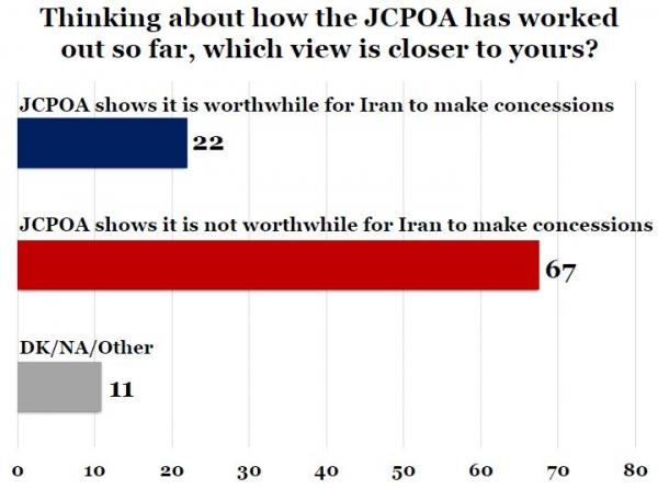 IranPoll-UMD Jan 2018 Iran Results and Trends (12).JPG