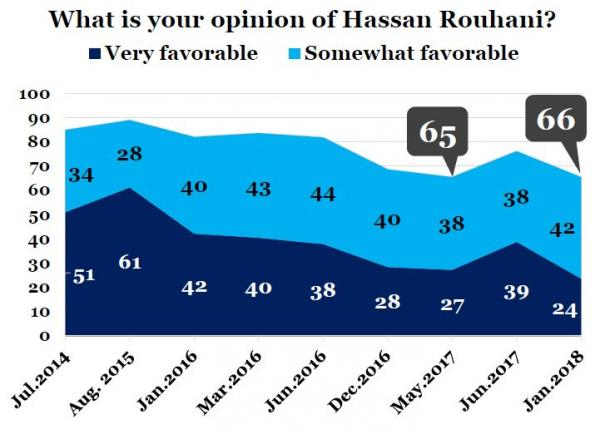 IranPoll-UMD Jan 2018 Iran Results and Trends (20).JPG