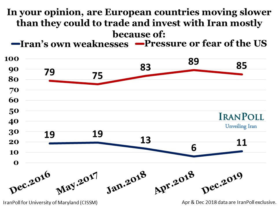 IranPoll State of Iran Dec 2018 wave - Amir Farmanesh - slide (12).JPG