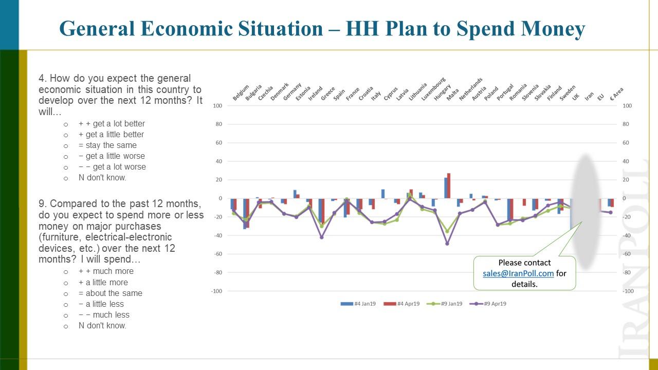 Amir Farmanesh IranPoll Consumer Confidence Index (9).JPG
