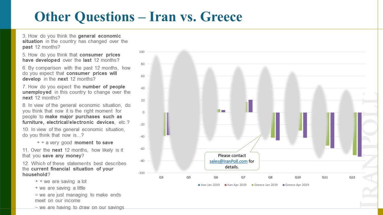 Amir Farmanesh IranPoll Consumer Confidence Index (10).JPG