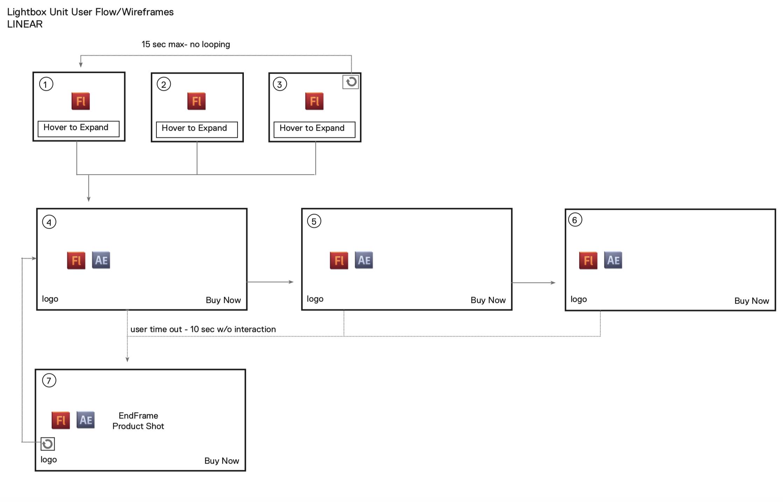 Linear user flow