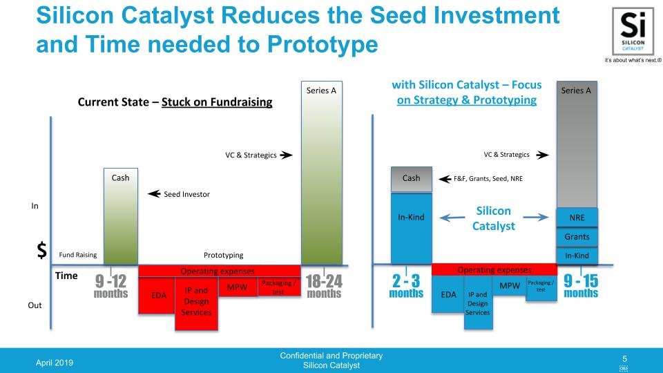 Silicon Catalyst Overview Presentation April 2019.jpg