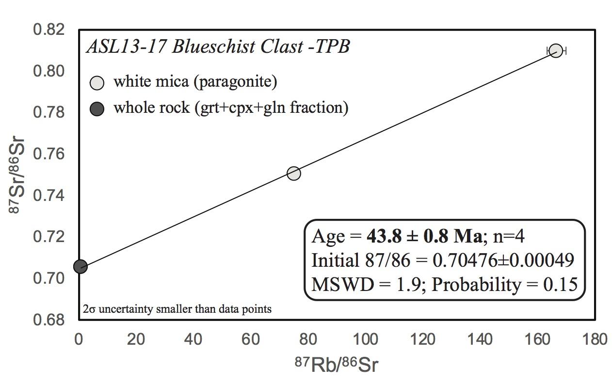 Rb-Sr isochron for an Alpine blueschist