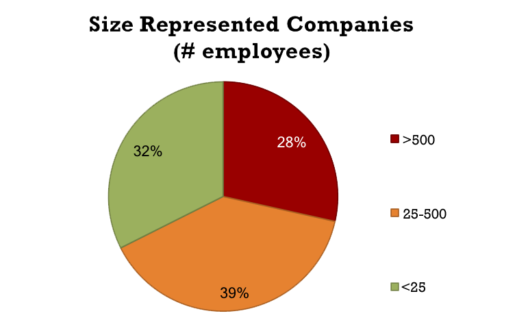 68% were mid to large sized companies; 32% were startup sized