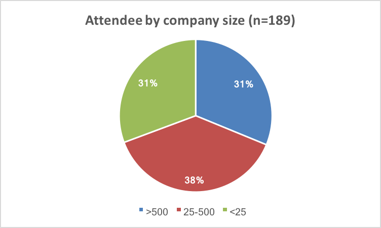 31% were with companies with more than 500 employees, 31% with mid-sized companies, and 38% with startups (fewer than 25 employees)