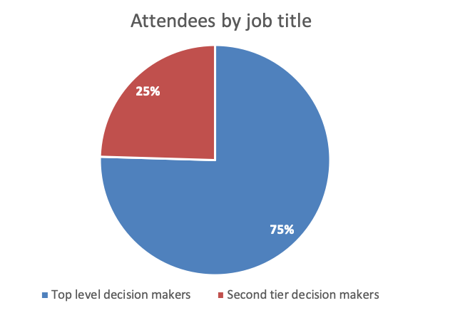 75% of the 2018 attendees were at director level or higher: C-level, VP, (co-)Founder, Director