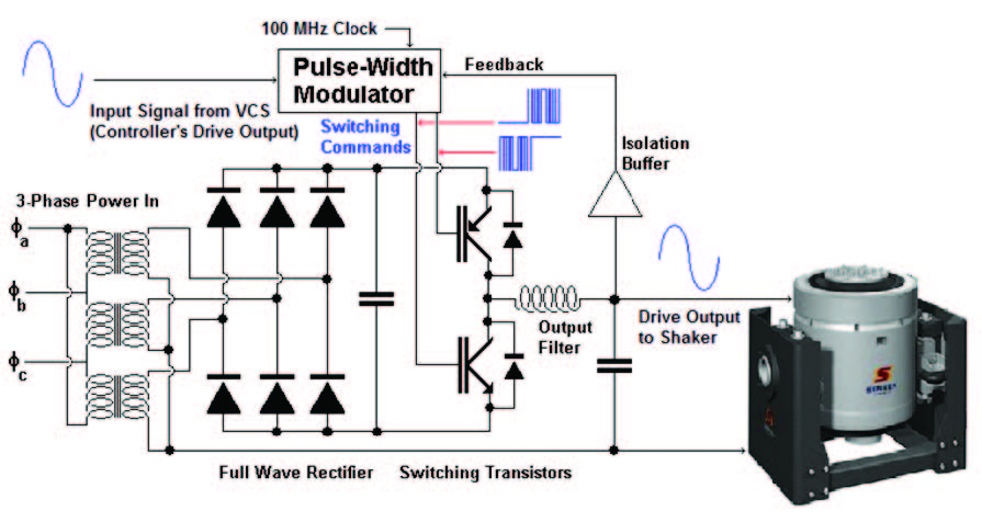 (Click to enlarge) Functional representation of a Class-D switching amplifier. The low-voltage analog Drive input from the VCS is amplified to a high-power level and applied to make the voice coil move.