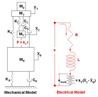 Normal   0           false   false   false     EN-US   X-NONE   X-NONE                                                                                                                                                                                                                                                                                                                                                                             Figure 4: The mechanical and electrical actions of a shaker are cross-coupled.