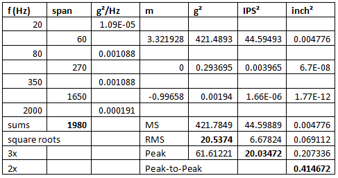 """Normal   0           false   false   false     EN-US   X-NONE   X-NONE                                                                                                                                                                                                                                                                                                                                                                                 /* Style Definitions */  table.MsoNormalTable {mso-style-name:""""Table Normal""""; mso-tstyle-rowband-size:0; mso-tstyle-colband-size:0; mso-style-noshow:yes; mso-style-priority:99; mso-style-qformat:yes; mso-style-parent:""""""""; mso-padding-alt:0in 5.4pt 0in 5.4pt; mso-para-margin-top:0in; mso-para-margin-right:0in; mso-para-margin-bottom:10.0pt; mso-para-margin-left:0in; line-height:115%; mso-pagination:widow-orphan; font-size:11.0pt; font-family:""""Calibri"""",""""sans-serif""""; mso-ascii-font-family:Calibri; mso-ascii-theme-font:minor-latin; mso-fareast-font-family:""""Times New Roman""""; mso-fareast-theme-font:minor-fareast; mso-hansi-font-family:Calibri; mso-hansi-theme-font:minor-latin;}     Figure 15: Calculating the span and peak acceleration, velocity and displacement for the test of Figure 11."""
