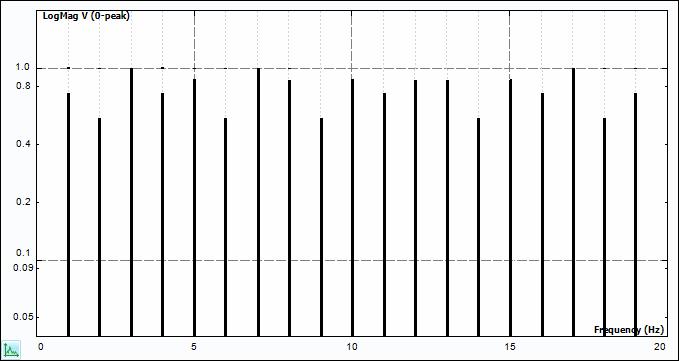 Periodic Random Signal Spectrum