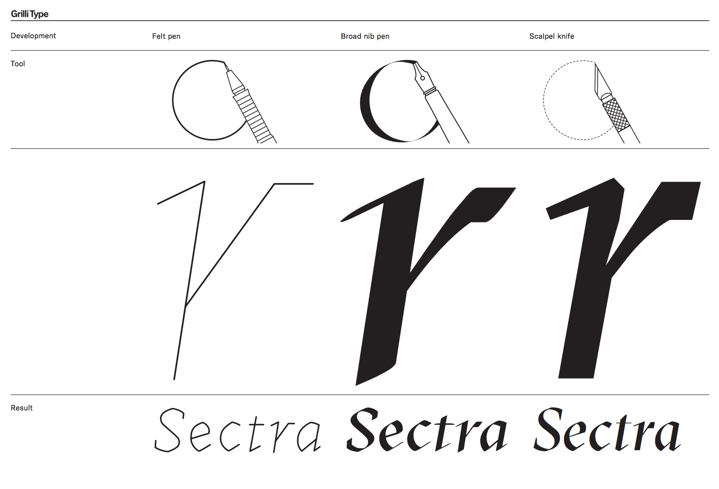 GT Sectra is a serif typeface combining the calligraphic influence of the broad nib pen with the sharpness of the scalpel knife.