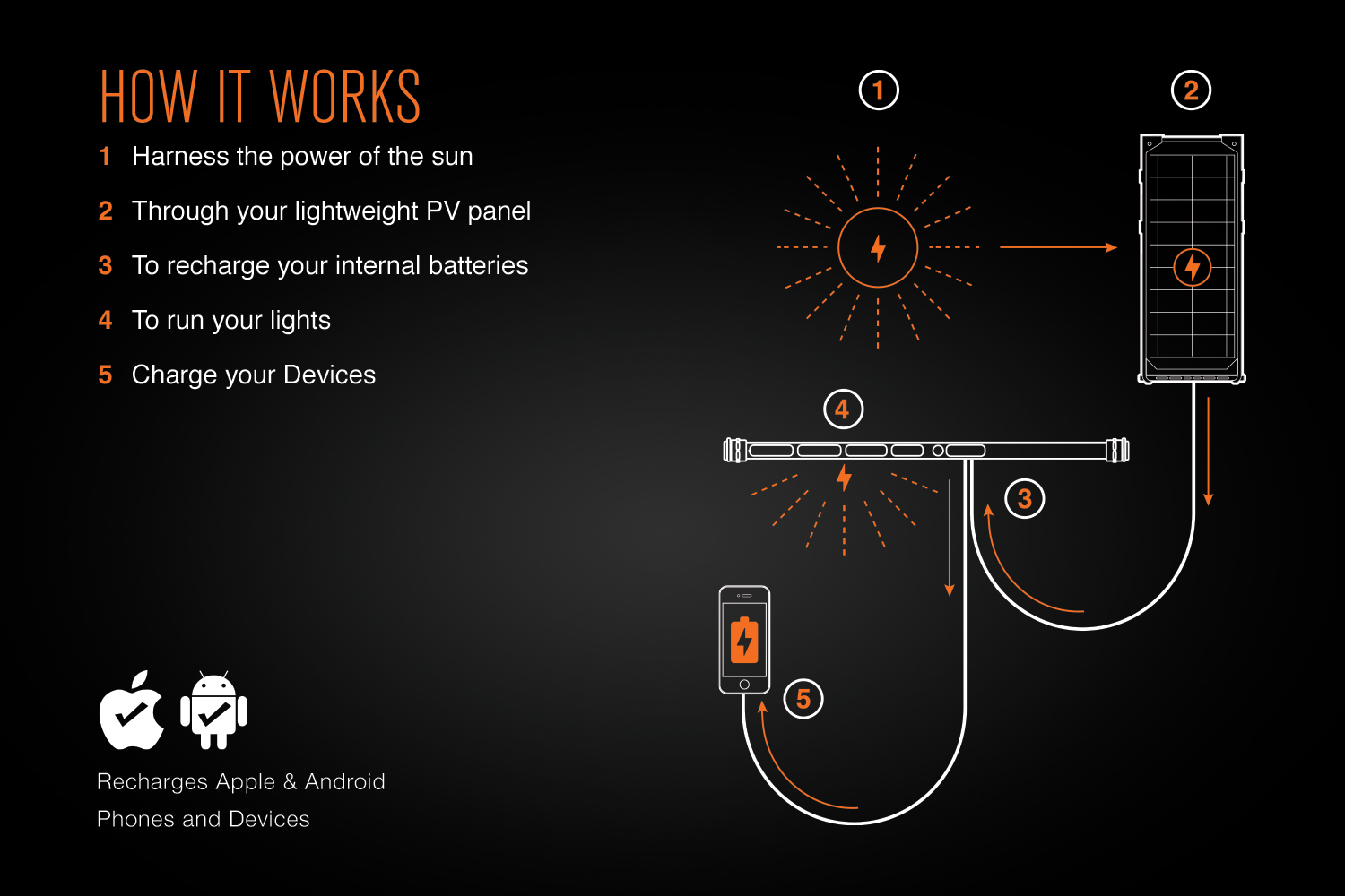 Bright-Beam-products-how-it-works.jpg