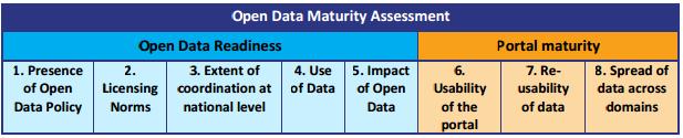 Table 1 - Open Data Maturity Indicators