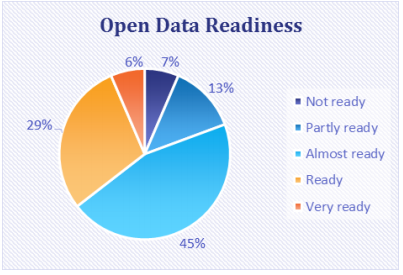 Figure 2 - Overall distribution of countries per level of open data readiness