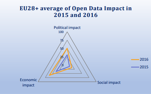 Figure 4 -EU28+ average of impact of open data policies in 2015 and 2016