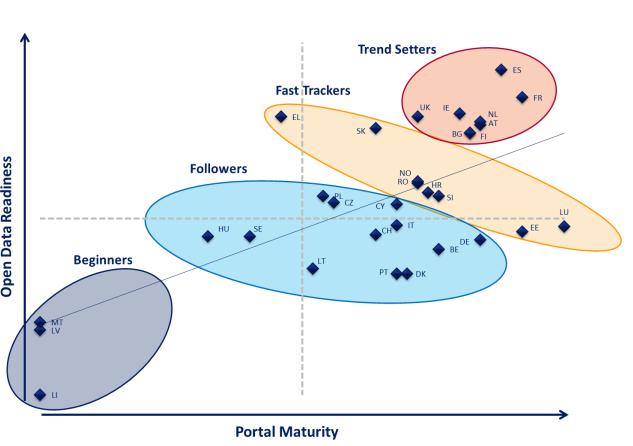 Open Data Maturity Chart