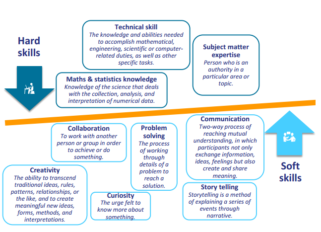 Figure 5 - Hard and soft skills to work with data (Source: Open Data Maturity in the EU28+ countries report 2016)