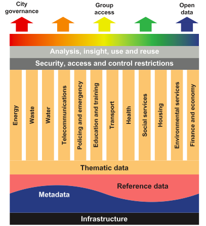The data framework for a smart city classifies data assets as either metadata, reference data or thematic data.