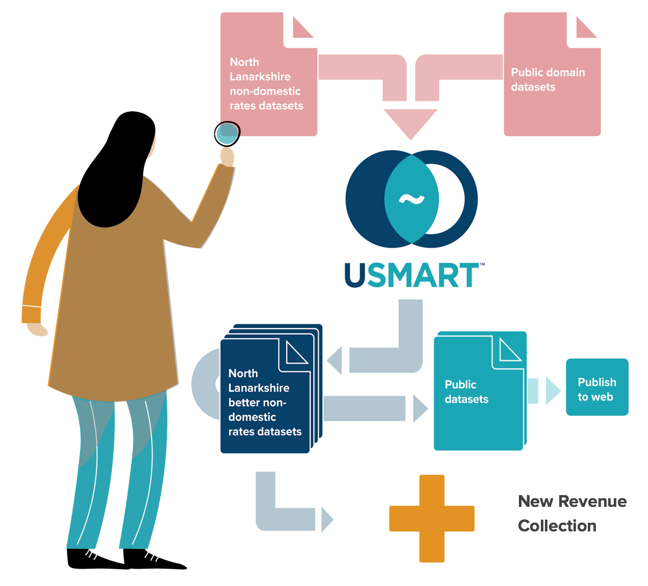 Using USMART's data analytics we matched records from various open data sources to create the best possible open dataset for Non Domestic Rates whilst reducing the need for FOI responses.