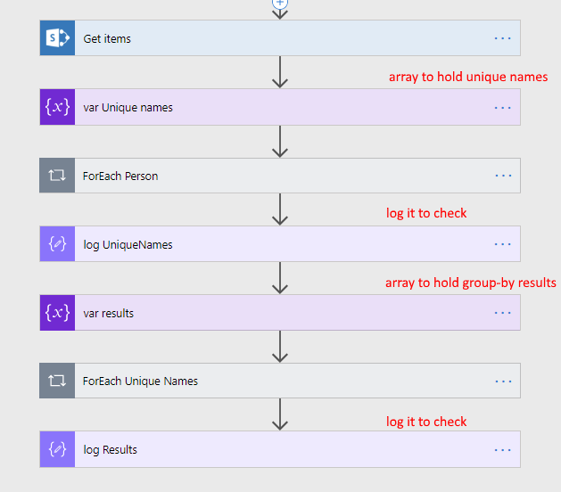 Do Group By in Microsoft Flow with two simple elegant loops