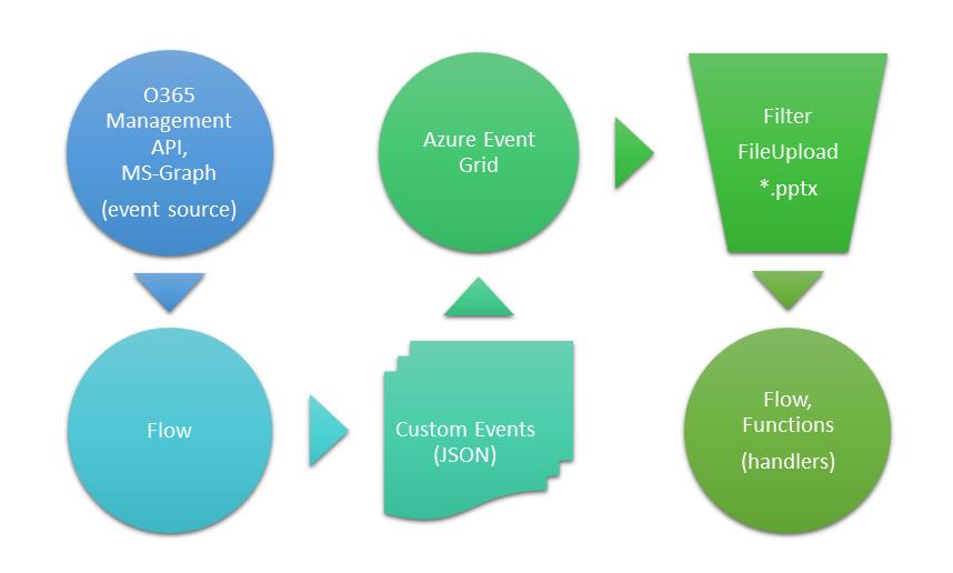 flow-eventgrid.png
