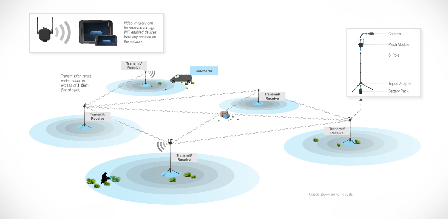Mesh network setup example: free standing mesh modules arranged around a target area. Video feeds streamed through wifi enabled devices.