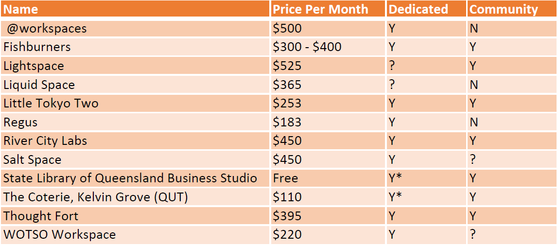 Comparison of coworking spaces in Brisbane