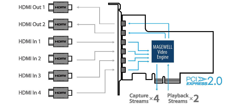 Flex-IO-SDI-4i2o-interface.png