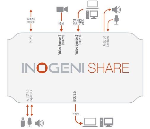 share-block-diagram.jpg