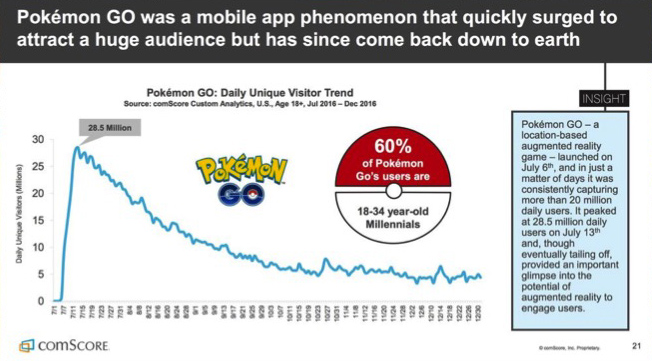 fig. 6b -  Pokémon GO Daily Unique Visitors through Dec 2016.