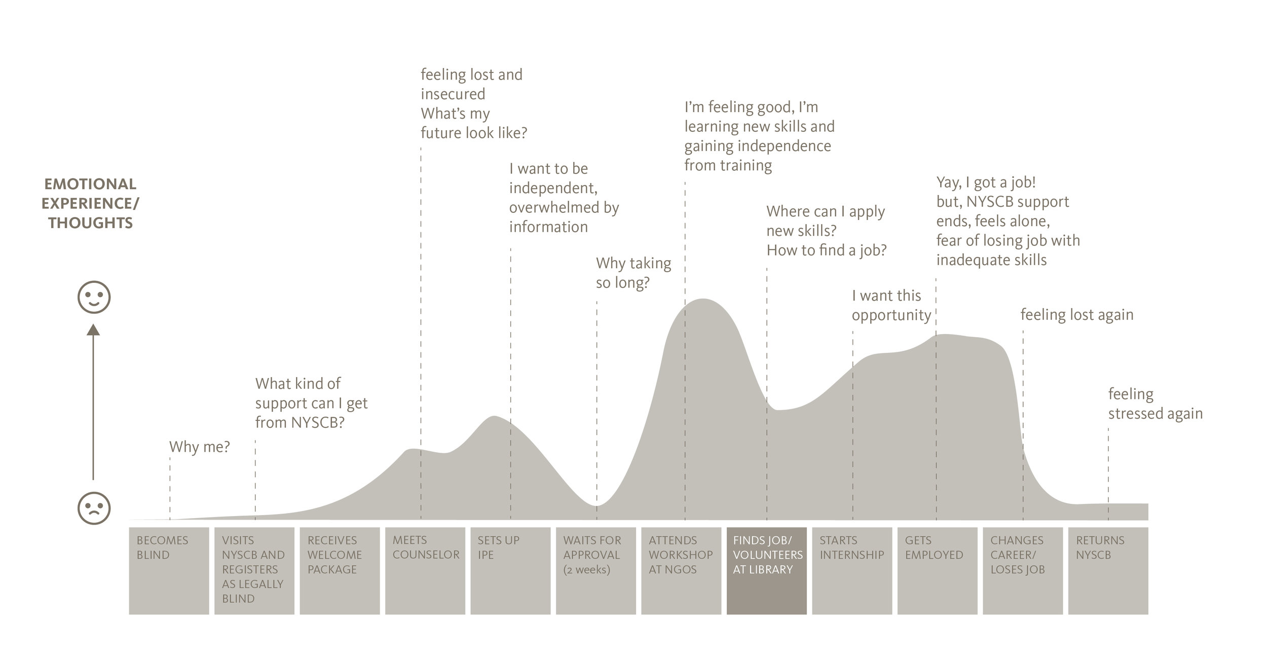 A - BEFORE - Existing User Journey
