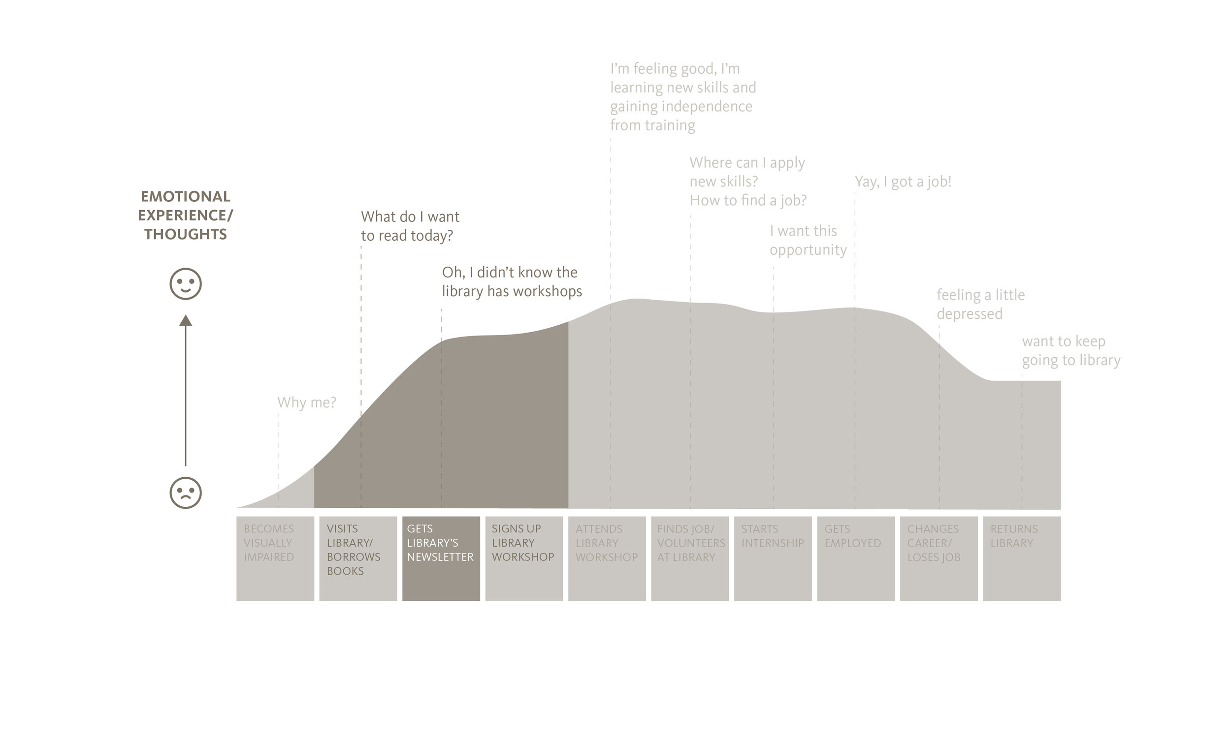 B - BEFORE - Existing User Journey