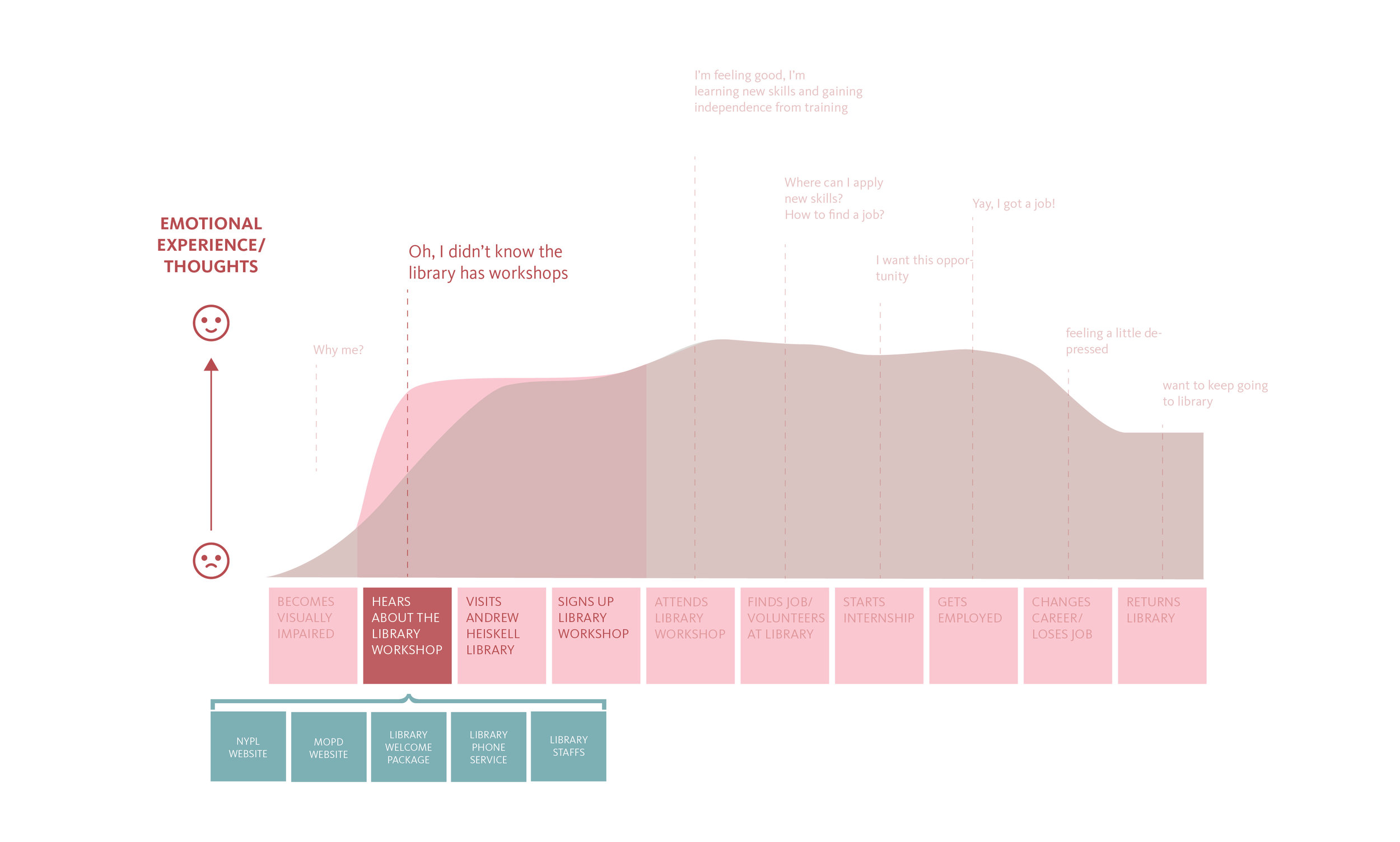 B - AFTER - Ideal User Journey