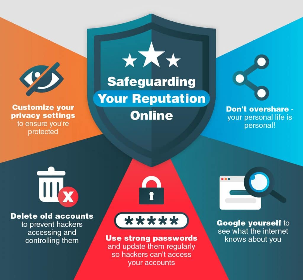 Safeguarding-your-reputation-online1-1024x944.jpg