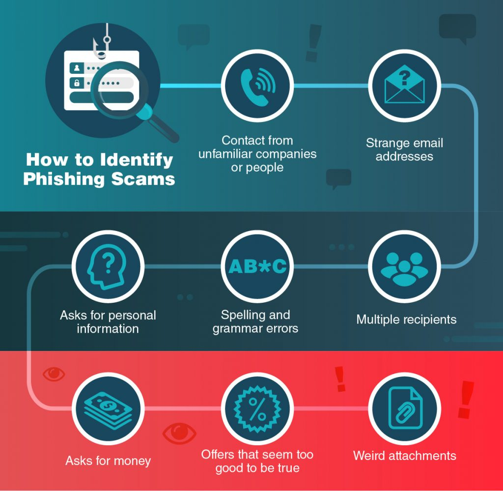 How-to-identify-phishing-scams1-1024x999.jpg