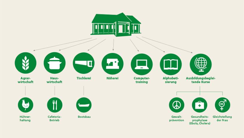 bonthe-youth-resource-center-sierra-leone-ausbildungsbereiche.jpg