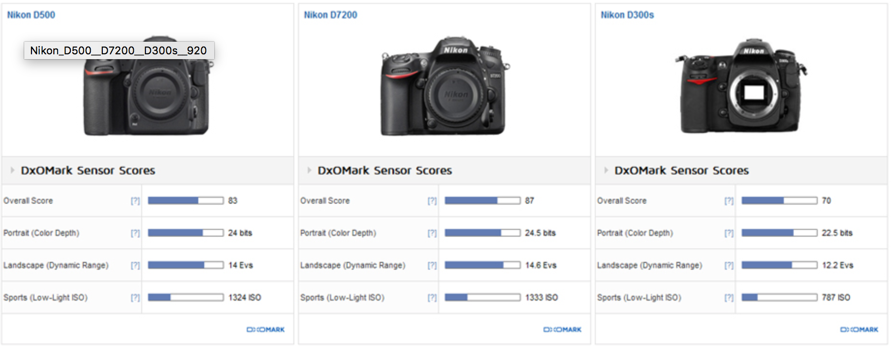 Blah blah blah. That's good chart for armchair photographer. In the real world, the D300 wins every time (under 800 ISO)