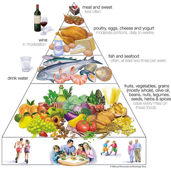 A Med diet Pyramid