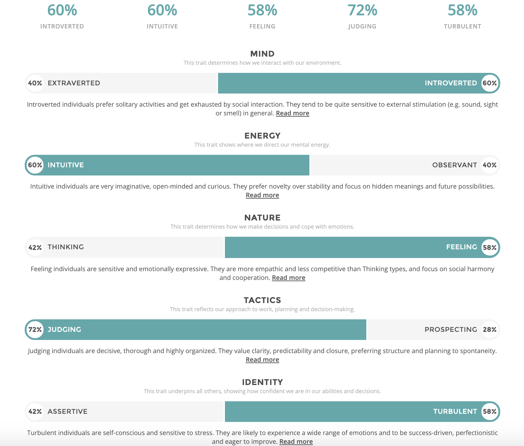 INFJ Test Results.png