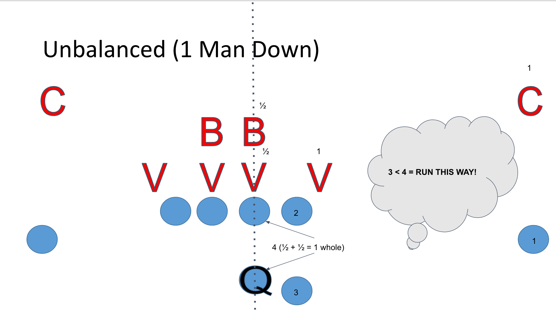 Unbalanced 8 man offensive formation