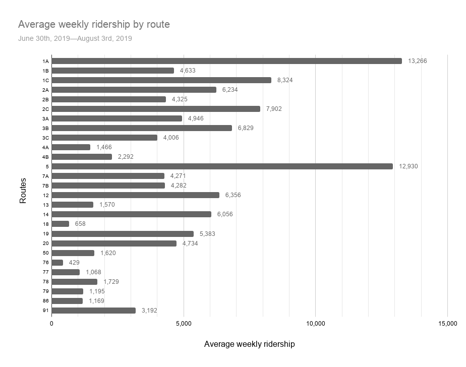 Average weekly ridership by route.png